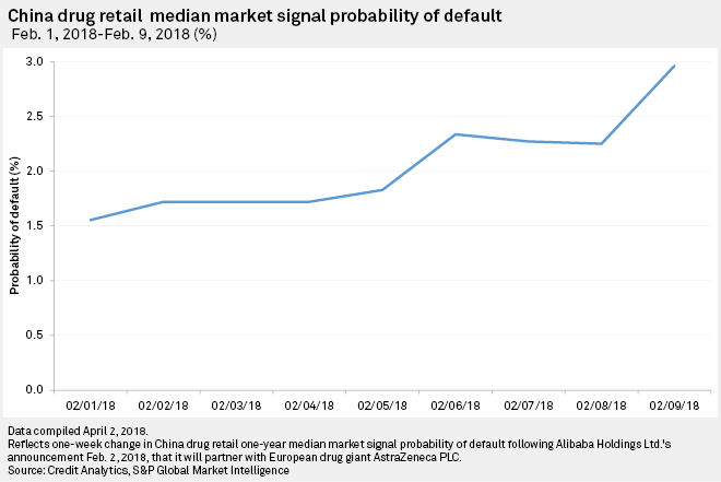 China drug retail median Market Signal Probability of Default: February 1, 2018 – February 9, 2018 (%)
