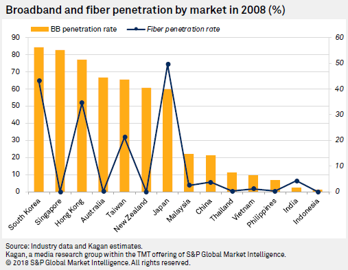 Broadband and fiber penetration by market in 2008 (%)