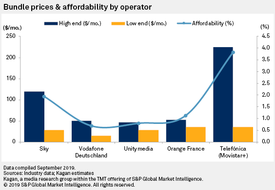 Spanish Operators Offer The Largest Variety Of Bundles In