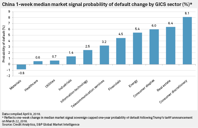 China 1-week median Market Signal Probability of Default change by GICS sector (%)