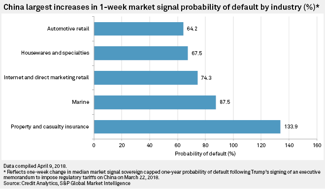 China largest increases in 1-week Market Signal Probability of Default by industry (%)