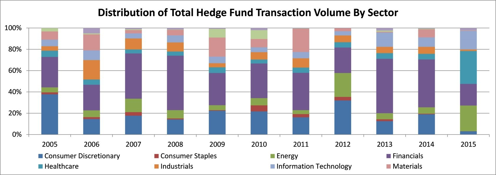Healthcare Is All The Rage for Hedge Funds | S&P Global