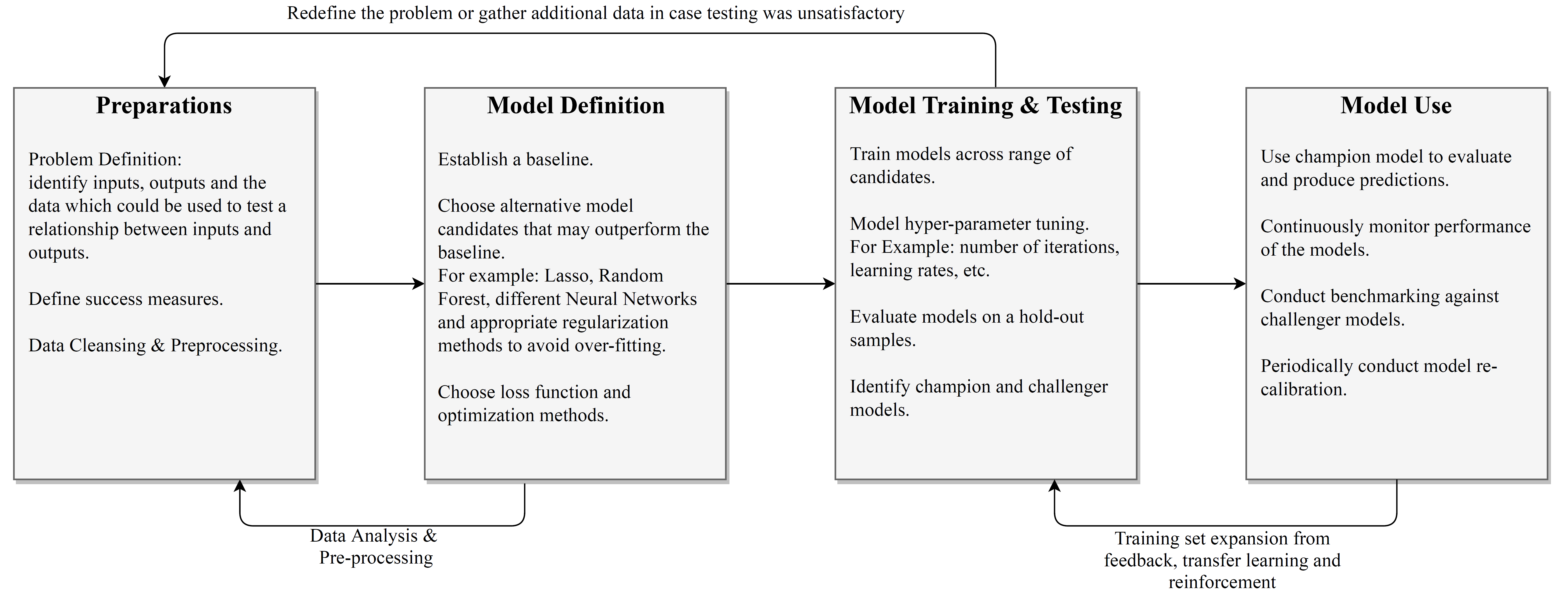 A Perspective On Machine Learning In Credit Risk   S&P