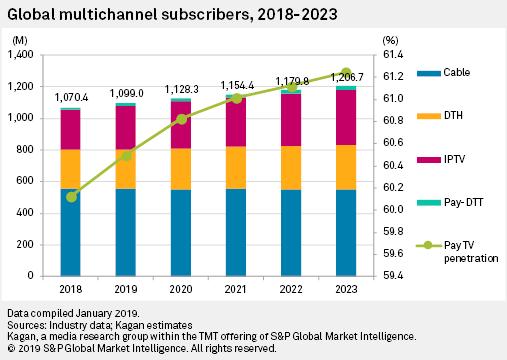 Global Multichannel Market Up 3 1% In 2018 As IPTV