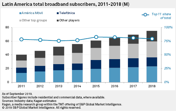 2019 LatAm Groups Report: Broadband Has Largest Share Of Fixed Service Revs  | S&P Global Market Intelligence