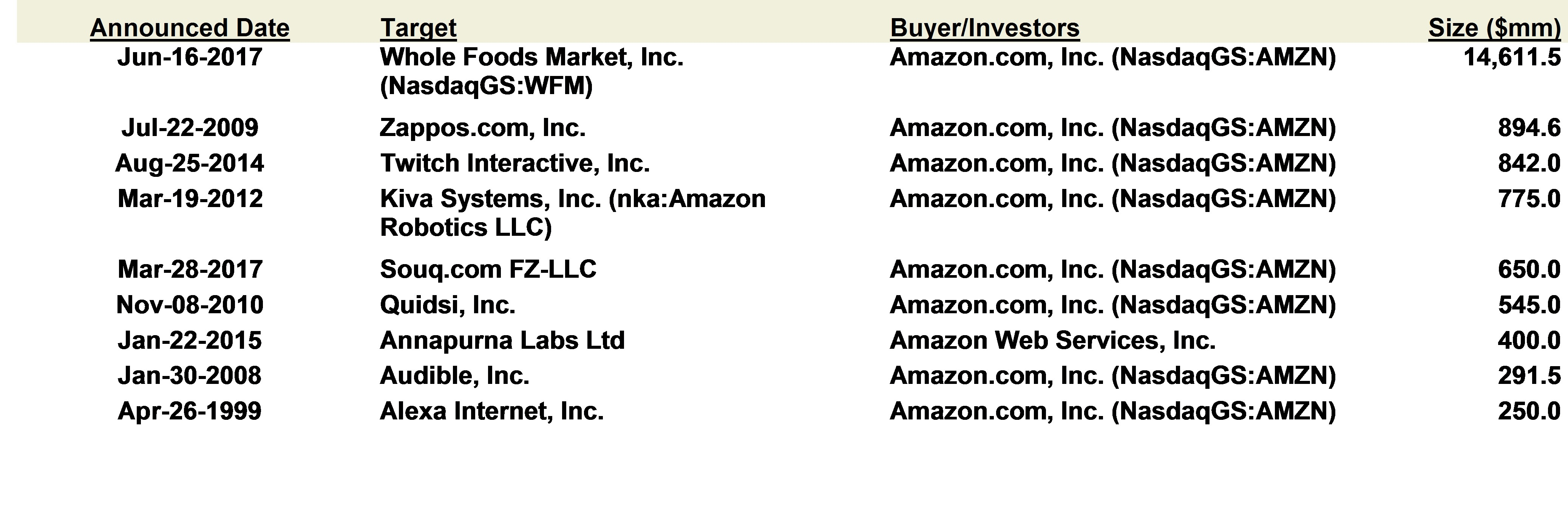Leading Acquisitions Announced by Amazon.com