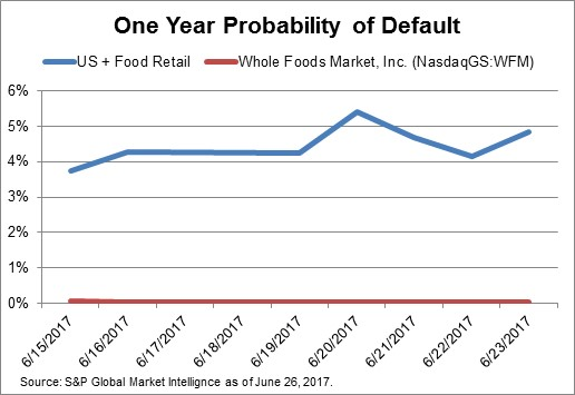 One Year Probability of Default