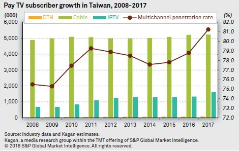 A Year Of Crisis Turned To Opportunity For Chunghwa Telecom's MOD