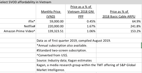 State of Vietnamese Online Video: Subscription | S&P Global