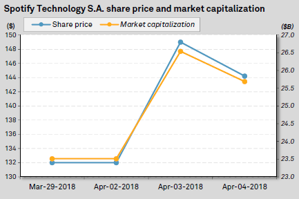 Spotify Technology S.A. share price and market capitalization