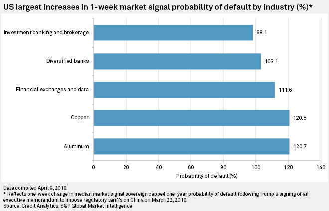 U.S. largest increases in 1-week Market Signal Probability of Default by industry (%)