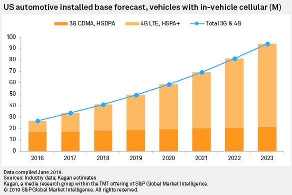 Connected Car Connectivity Growing As Cars Get Smarter   S&P