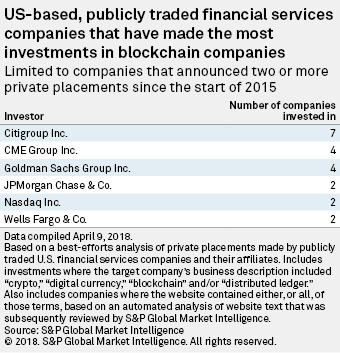 US-based, publicly traded financial services companies that have made the most investments in blockchain companies