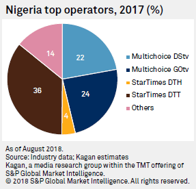 DTT Positions Nigeria As Africa's Largest Multichannel