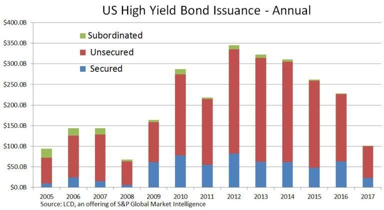 High Yield Bond Primer | S&P Global Market Intelligence
