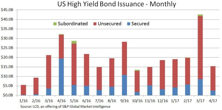 High Yield Bond Primer S P Global Market Intelligence