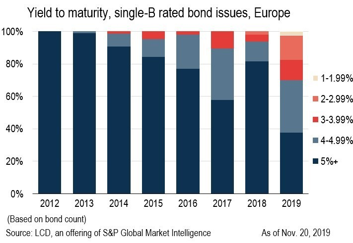 Riskier European Corporates Lock In Record-Low Cost Of ...