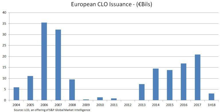 Leveraged Loan Primer | S&P Global Market Intelligence