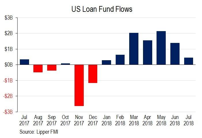Leveraged Loan Primer   S&P Global Market Intelligence
