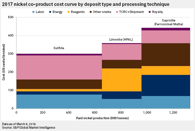 9b646eb3b7b65c 2017 Nickel co-product cost curve by deposit type and processing technique
