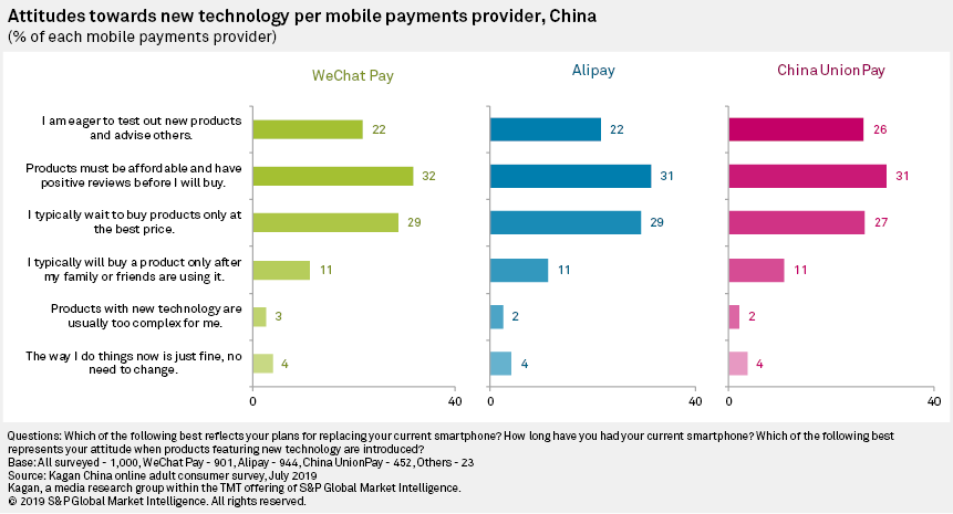 Who Uses China's Mobile Payment Systems? | S&P Global Market