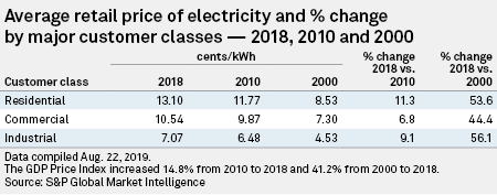 Relatively Higher Residential Electric Price Hikes This