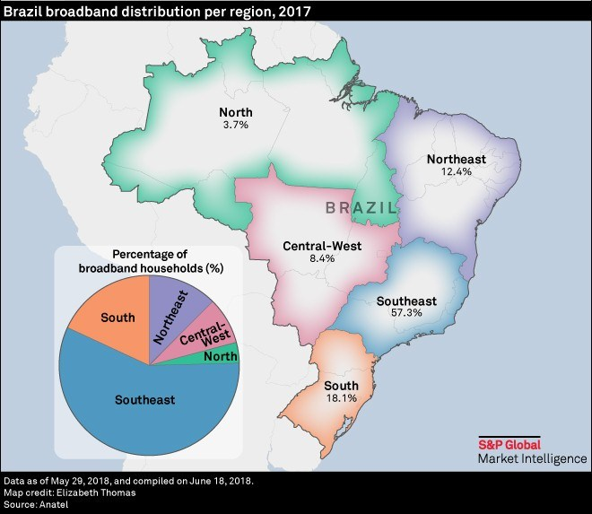 Brazil Broadband Market: Migration To Higher Speeds, Fiber