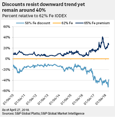 Discounts resist downward trend yet remain around 40%