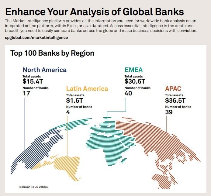 Banks world domination international