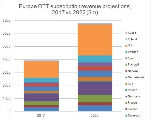 european-svod-revenues-to-reach-6-8-billion-by-2022-driven