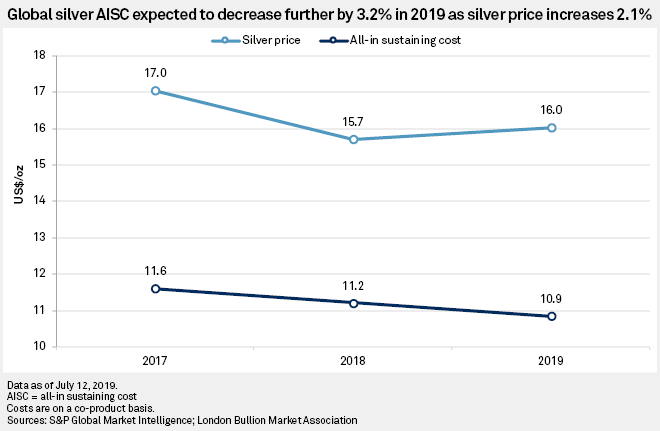 Silver All-In Sustaining Costs To Fall Again In 2019 As