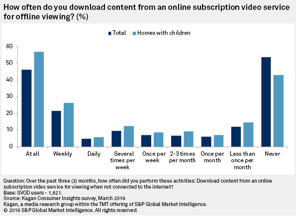 Do You Download SVOD Content To View Later? Why? | S&P