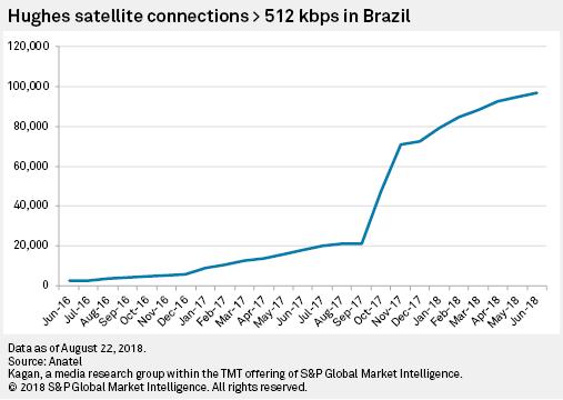 LatAm Satellite Congress: Competition Soars In Brazil Satellite