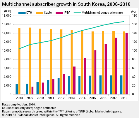 M&A: A New Year Resolution For The South Korean Multichannel