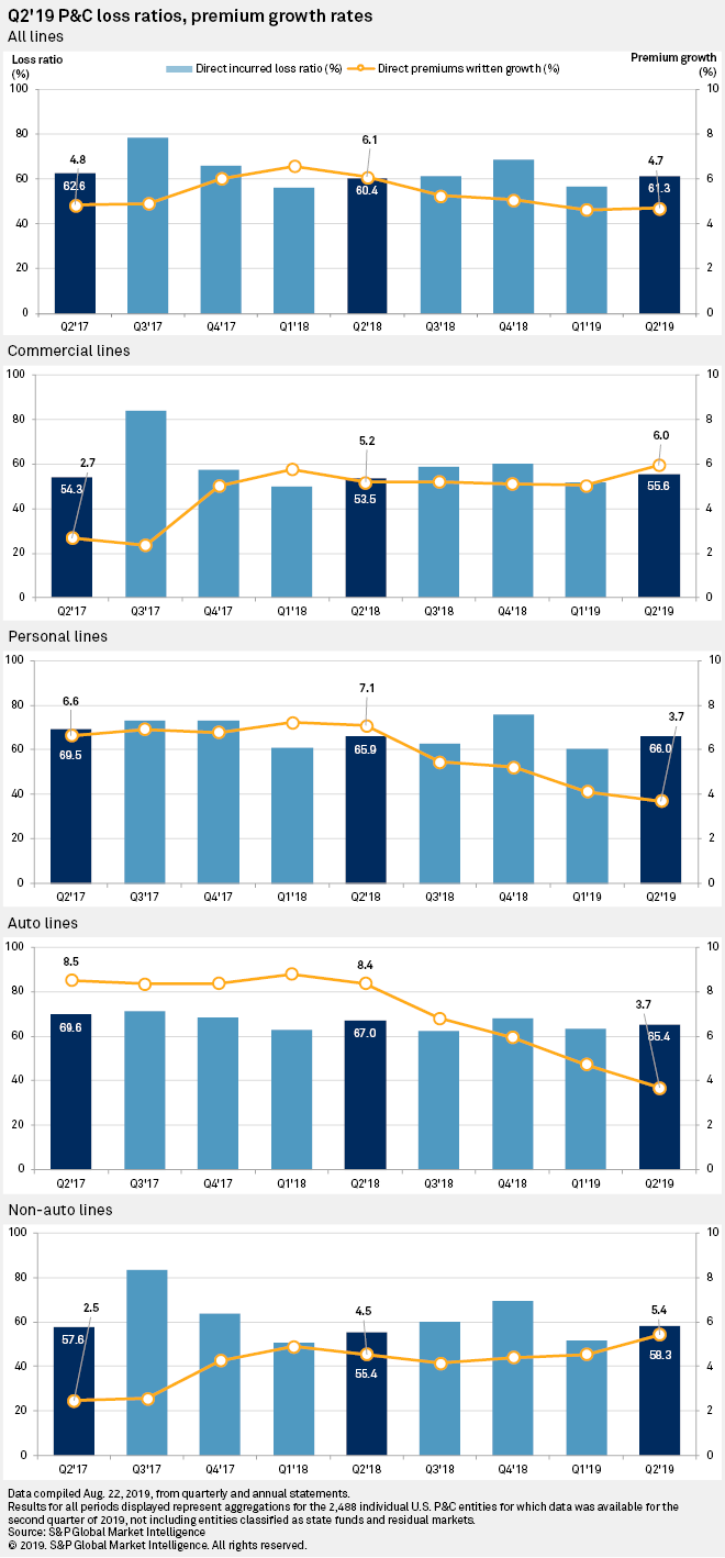 Razor-Thin Q2 Gain Has US P&C Industry Tracking To Full Year