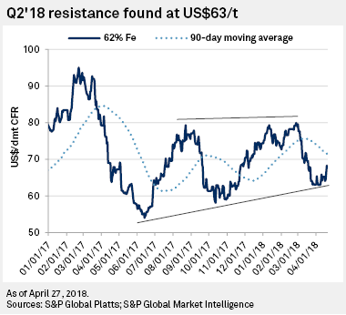 Q2'18 resistance found at US$63/t