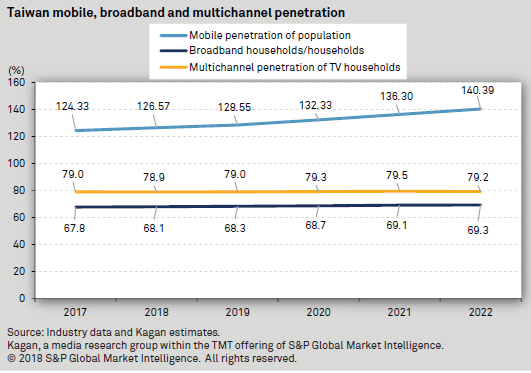 Taiwan mobile, broadband and multichannel penetration