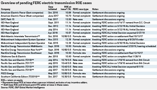 The Times They Are A-Changin' – A New Era For FERC And