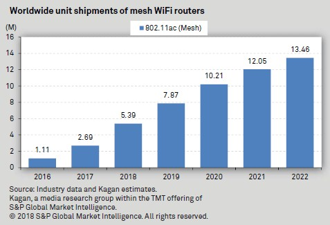 at-t-gets-smart-about-the-challenges-of-in-home-wi-fi | S&P