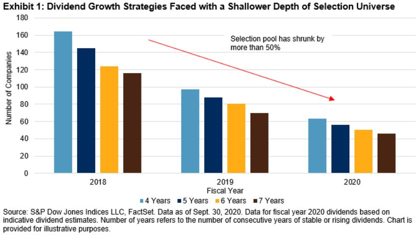 Exhibit 1: Dividend Growth Strategies Faced
