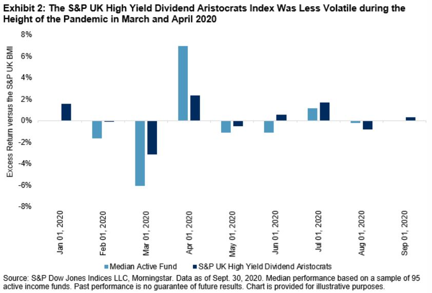 Exhibit 2: The S&P UK High Yield Dividend Aristocrats Index