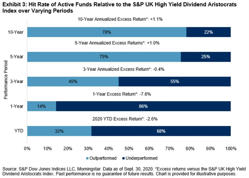 Exhibit 3: Hit Rate of Active Funds