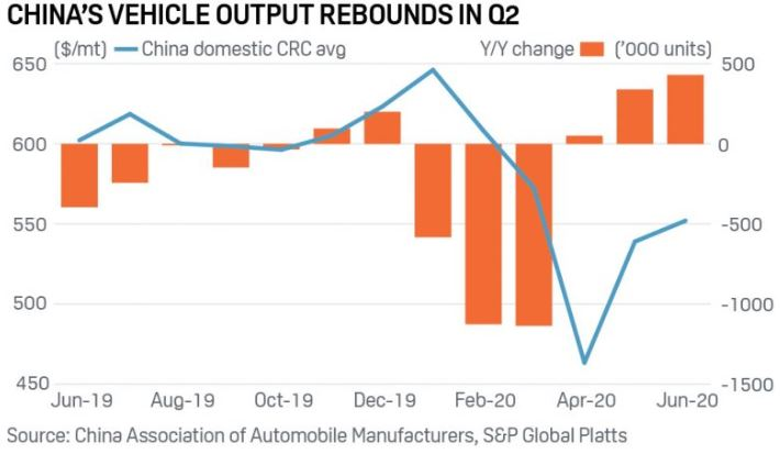 China's Vehicle Output Rebounds In Q2