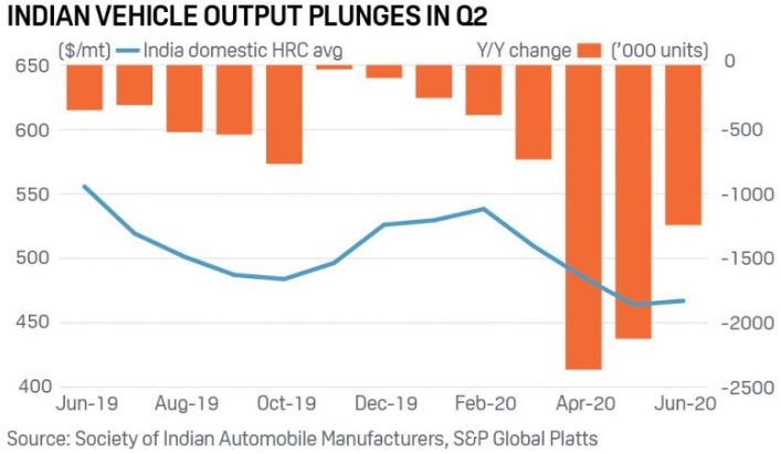 Indian Vehicle Output Plunges In Q2