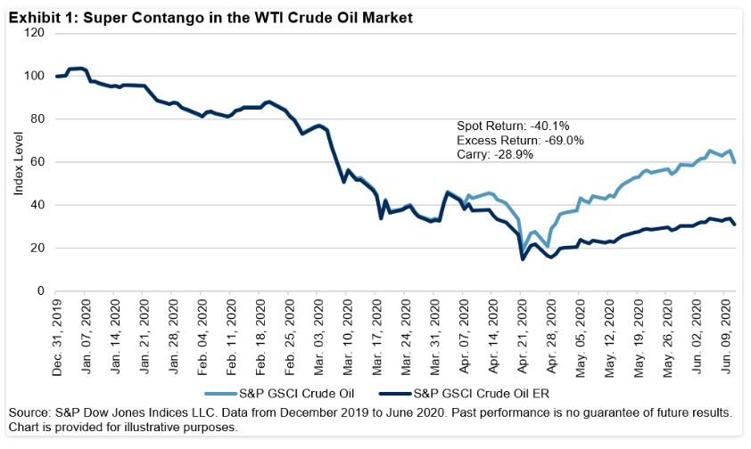 Exhibit 1: Super Contango in the WTI Crude Oil Market