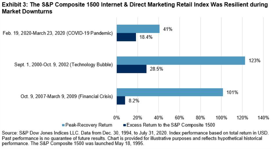 Exhibit 3: The S&P Composite 1500 Internet