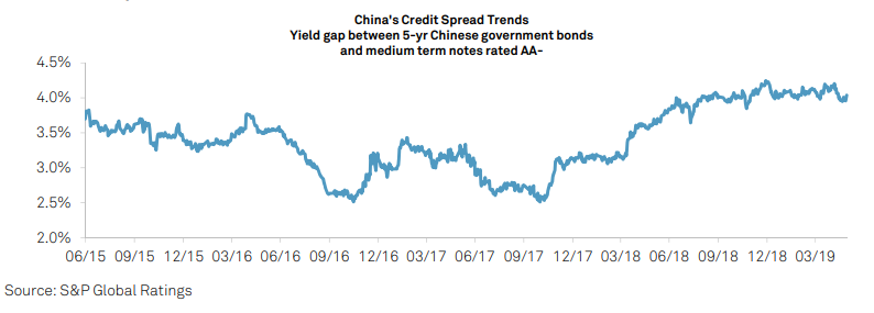 China Credit Spread Trends Chart