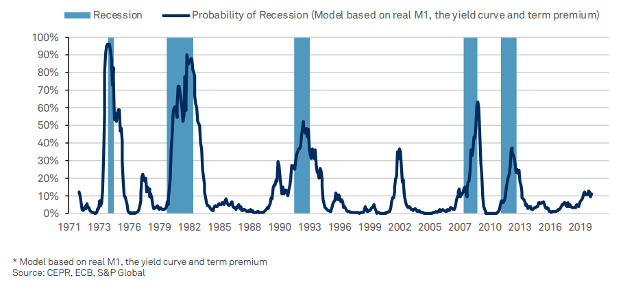 Eurozone Recession Probability Is On The Rise Chart