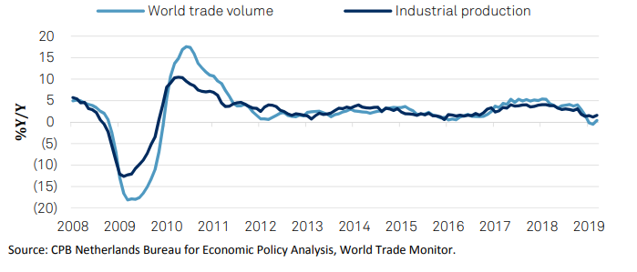 Growth In World Trade, Industrial Production Still Weak Chart