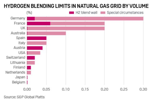 Chart 1: Hydrogen Blending Limits In Natural Gas Grid By Volume